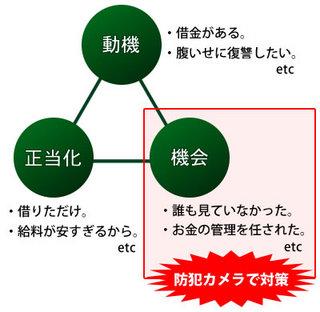 社内の機密情報を漏洩させないための2つの側面と3つの手段